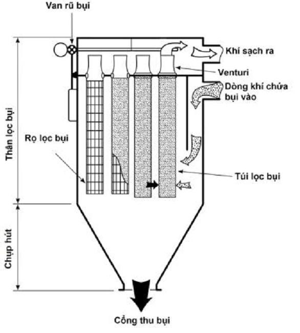 Nguyên lý lọc bụi túi vải - Dust collector Operation